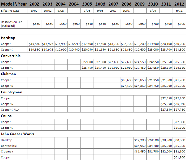 mini pricing from 2002 to 2012 library of motoring an
