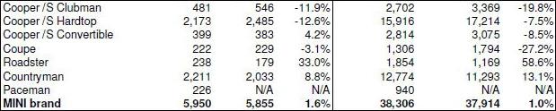 MINI USA Sales July 2013