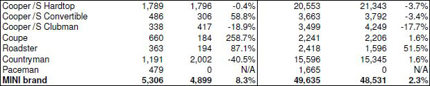 MINI USA Sales September 2013