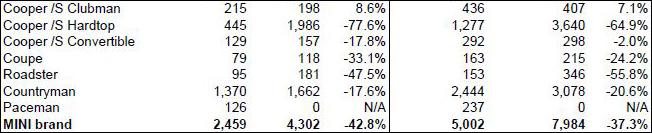 MINI USA sales for February 2014