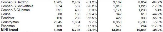 MINI USA sales for April 2014