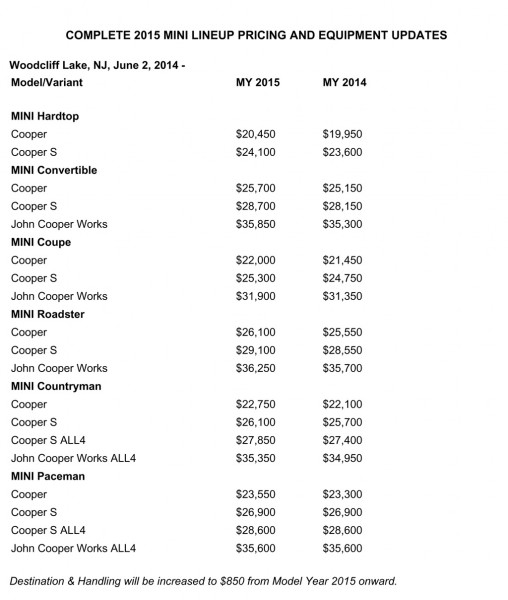 MINI Pricing 2015