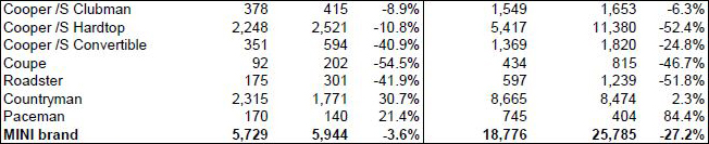 MINI USA sales for May 2014