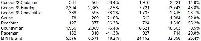 MINI USA sales for June 2014