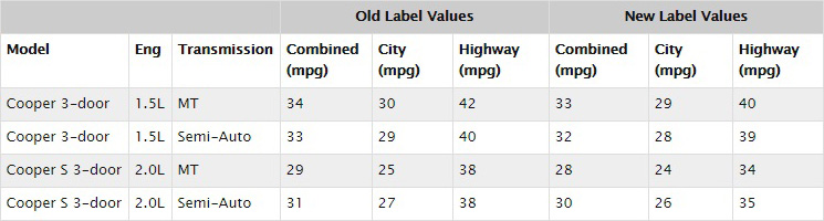 2014 MINI Hardtop Fuel Economy Values Updates