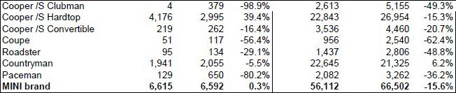 MINI USA sales for December 2014