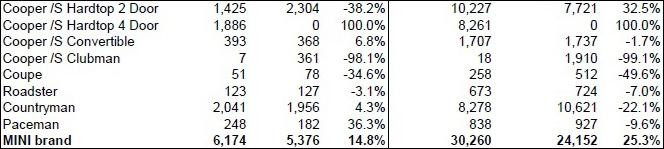 MINI USA sales for June 2015