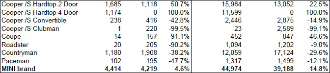 MINI USA sales for September 2015