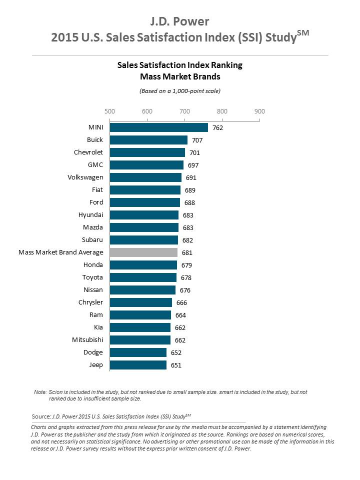J.D. Power 2015 U.S. Sales Satisfaction Index