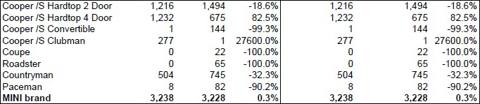MINI USA sales for January 2016