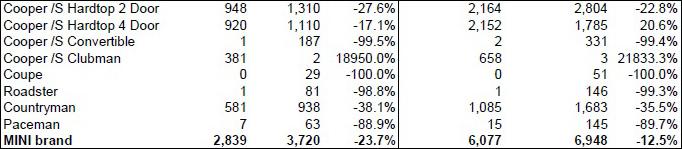 MINI USA sales for February 2016